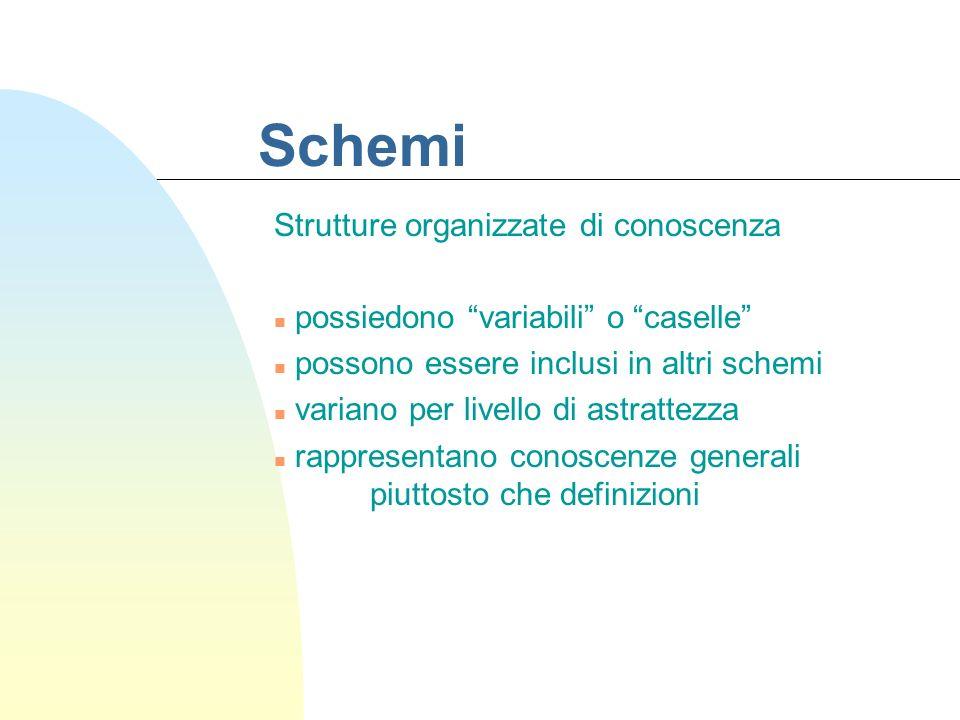 Schemi Strutture organizzate di conoscenza n possiedono variabili o caselle n possono essere inclusi in altri schemi n variano per livello di astrattezza n rappresentano conoscenze generali piuttosto che definizioni
