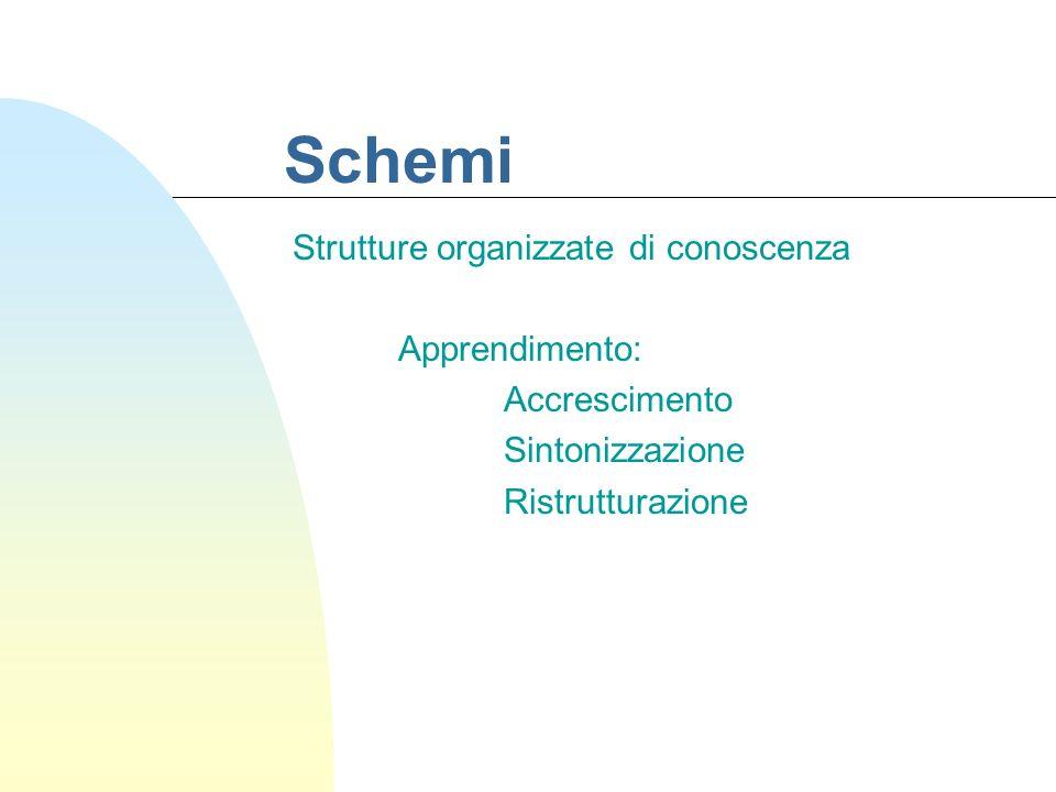 Schemi Strutture organizzate di conoscenza Apprendimento: Accrescimento Sintonizzazione Ristrutturazione