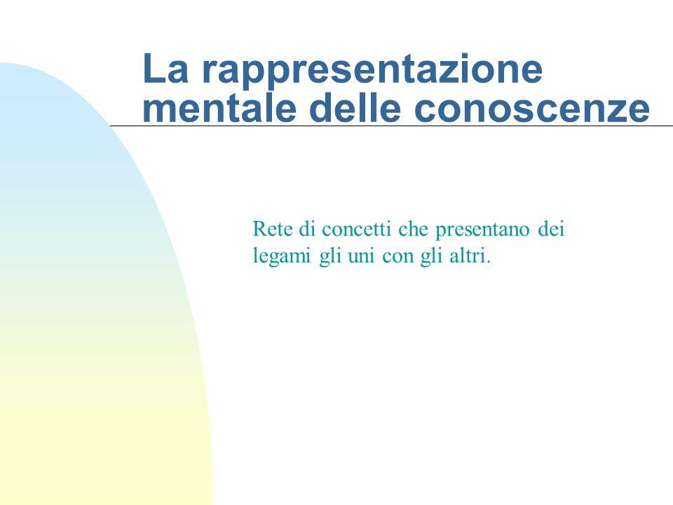 La rappresentazione mentale delle conoscenze Rete di concetti che presentano dei legami gli uni con gli altri.