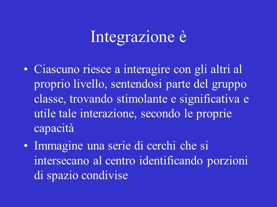 Integrazione è Ciascuno riesce a interagire con gli altri al proprio livello, sentendosi parte del gruppo classe, trovando stimolante e significativa
