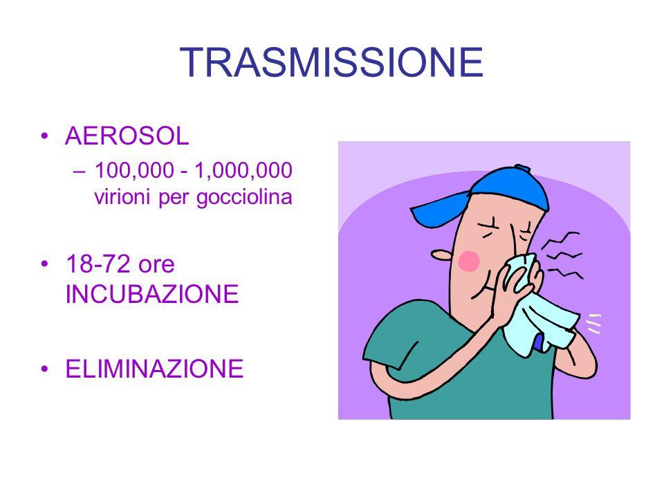 TRASMISSIONE AEROSOL –100,000 - 1,000,000 virioni per gocciolina 18-72 ore INCUBAZIONE ELIMINAZIONE
