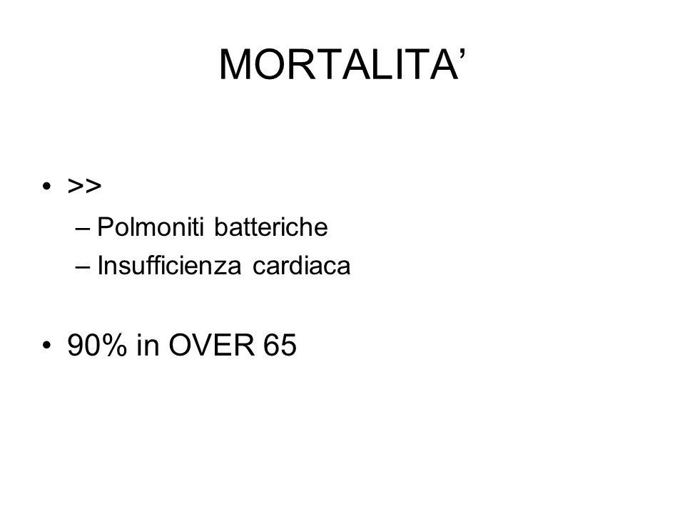 MORTALITA >> –Polmoniti batteriche –Insufficienza cardiaca 90% in OVER 65