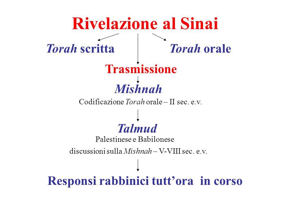 Rivelazione al Sinai Torah scrittaTorah orale Trasmissione Mishnah Codificazione Torah orale – II sec. e.v. Talmud Palestinese e Babilonese discussion