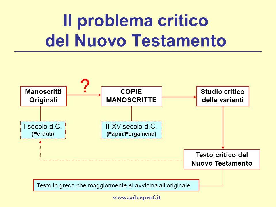 Il problema critico del Nuovo Testamento Manoscritti Originali ? COPIE MANOSCRITTE I secolo d.C. (Perduti) II-XV secolo d.C. (Papiri/Pergamene) Studio