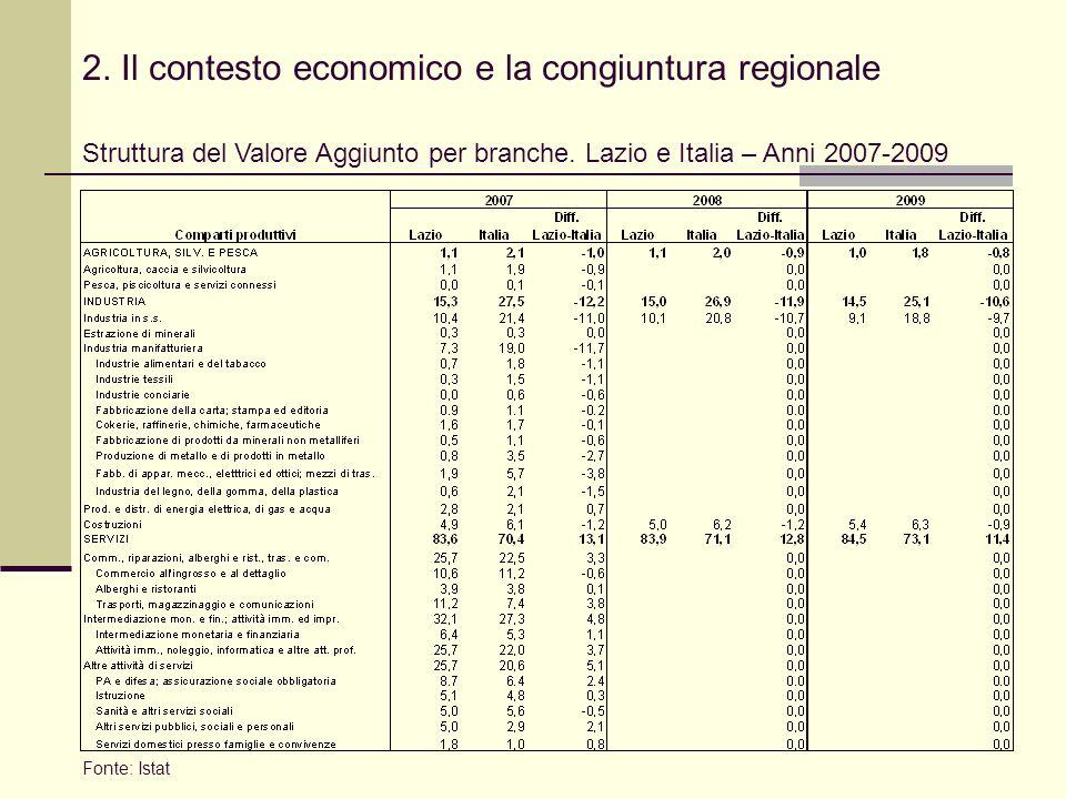 2. Il contesto economico e la congiuntura regionale Struttura del Valore Aggiunto per branche.