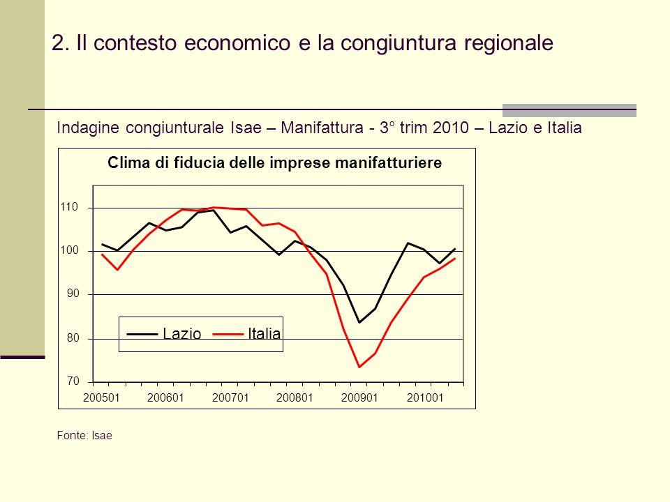 2. Il contesto economico e la congiuntura regionale Indagine congiunturale Isae – Manifattura - 3° trim 2010 – Lazio e Italia Fonte: Isae Clima di fid