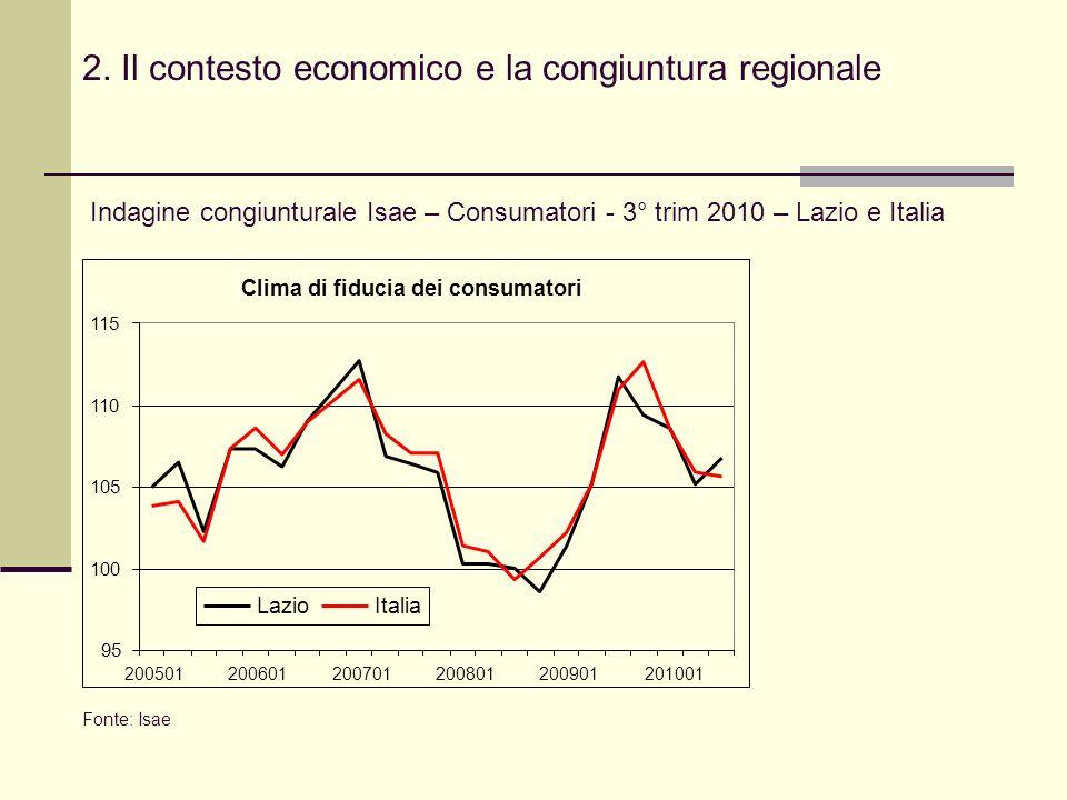 2. Il contesto economico e la congiuntura regionale Indagine congiunturale Isae – Consumatori - 3° trim 2010 – Lazio e Italia Fonte: Isae Clima di fid