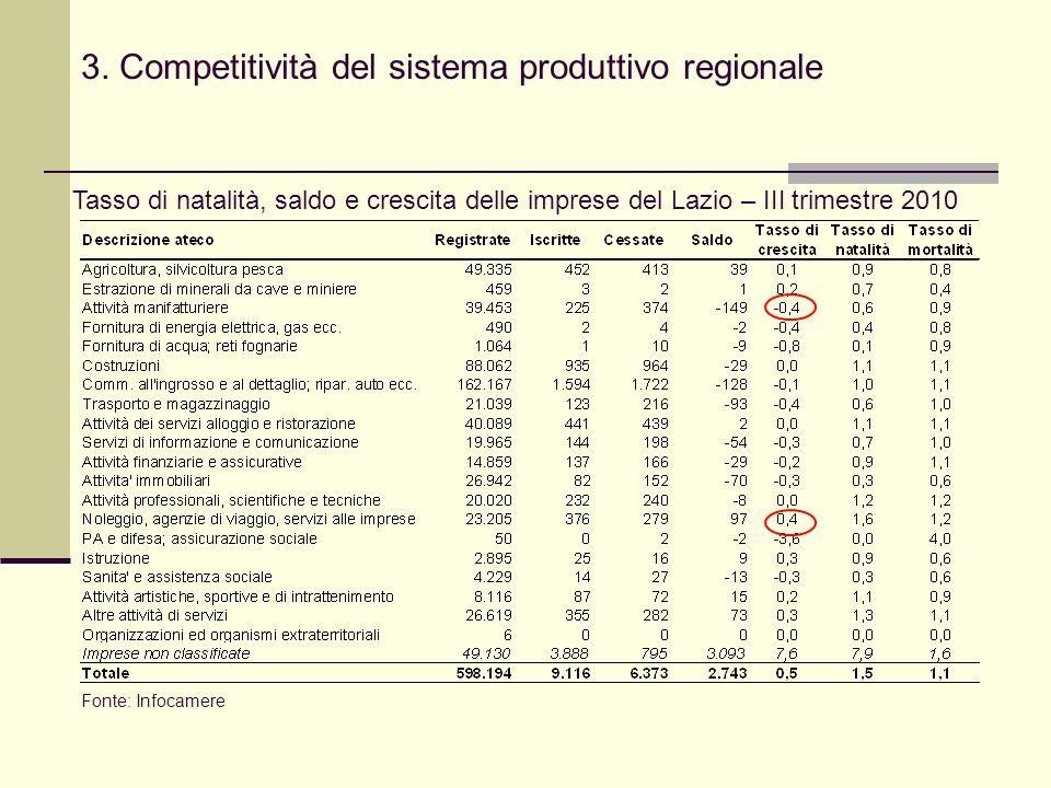 3. Competitività del sistema produttivo regionale Tasso di natalità, saldo e crescita delle imprese del Lazio – III trimestre 2010 Fonte: Infocamere