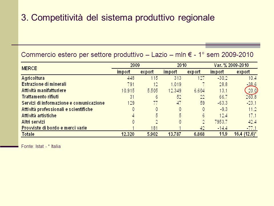 3. Competitività del sistema produttivo regionale Commercio estero per settore produttivo – Lazio – mln - 1° sem 2009-2010 Fonte: Istat - * Italia
