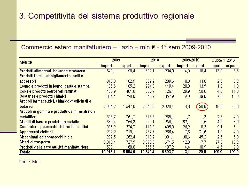 3. Competitività del sistema produttivo regionale Commercio estero manifatturiero – Lazio – mln - 1° sem 2009-2010 Fonte: Istat