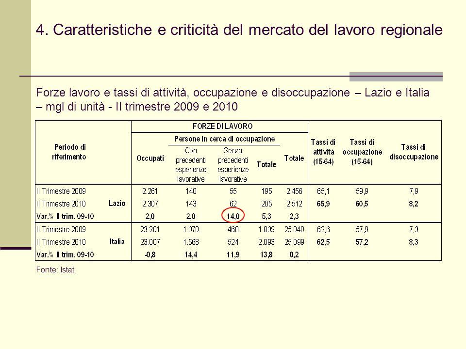 4. Caratteristiche e criticità del mercato del lavoro regionale Forze lavoro e tassi di attività, occupazione e disoccupazione – Lazio e Italia – mgl