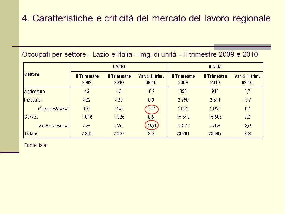 4. Caratteristiche e criticità del mercato del lavoro regionale Occupati per settore - Lazio e Italia – mgl di unità - II trimestre 2009 e 2010 Fonte: