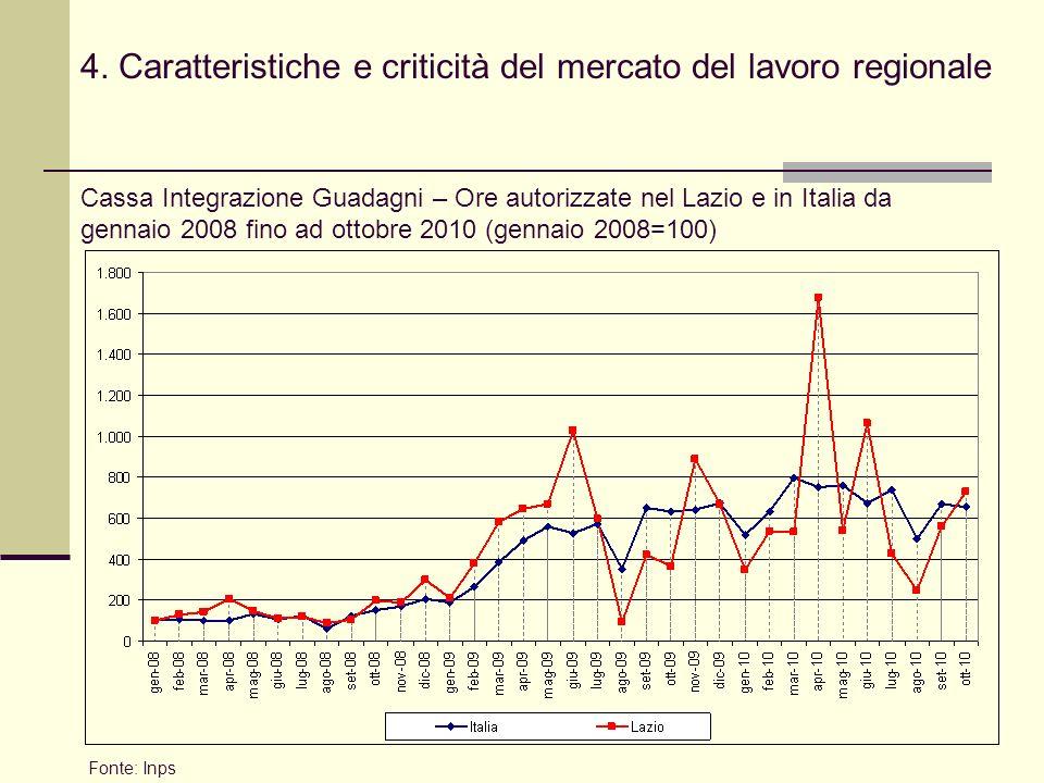 4. Caratteristiche e criticità del mercato del lavoro regionale Fonte: Inps Cassa Integrazione Guadagni – Ore autorizzate nel Lazio e in Italia da gen