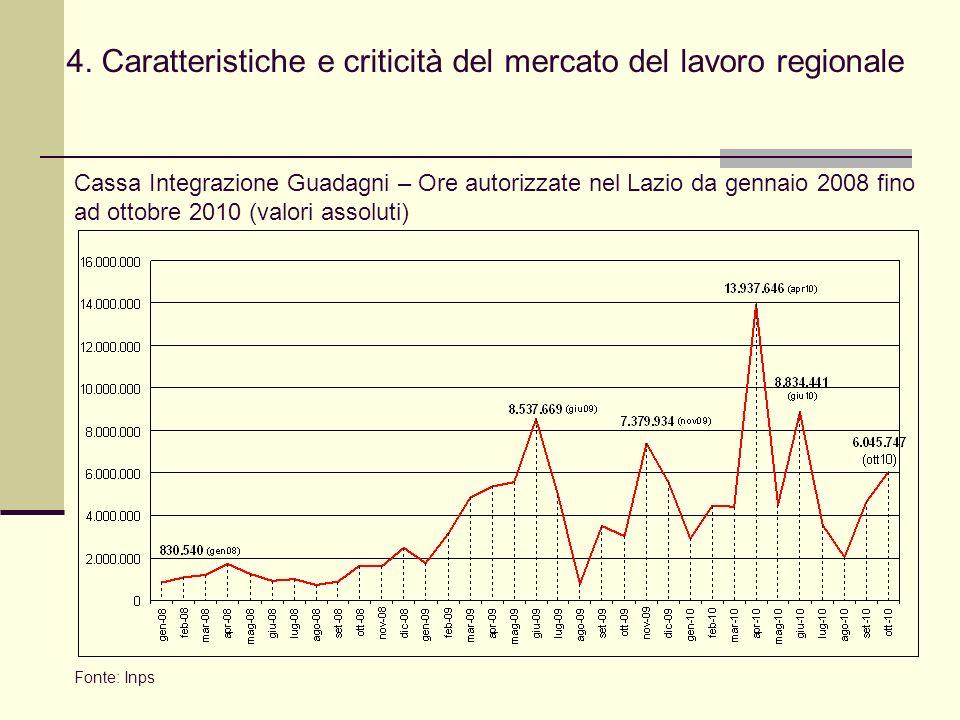 4. Caratteristiche e criticità del mercato del lavoro regionale Fonte: Inps Cassa Integrazione Guadagni – Ore autorizzate nel Lazio da gennaio 2008 fi