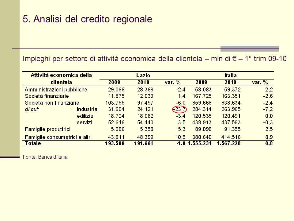 5. Analisi del credito regionale Impieghi per settore di attività economica della clientela – mln di – 1° trim 09-10 Fonte: Banca dItalia