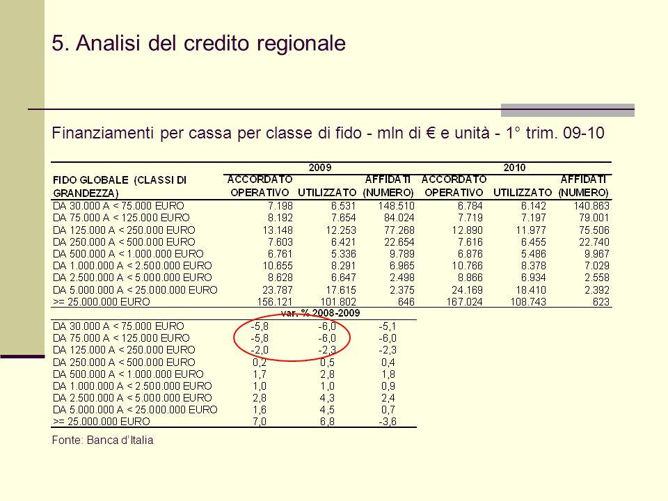 5. Analisi del credito regionale Finanziamenti per cassa per classe di fido - mln di e unità - 1° trim. 09-10 Fonte: Banca dItalia