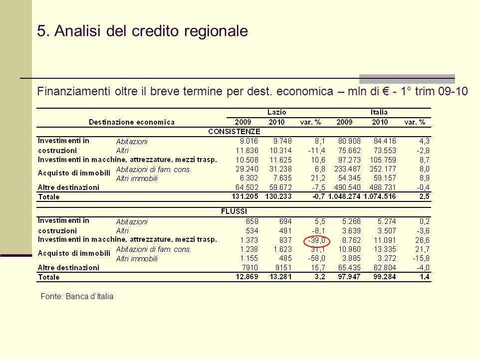 5. Analisi del credito regionale Finanziamenti oltre il breve termine per dest.