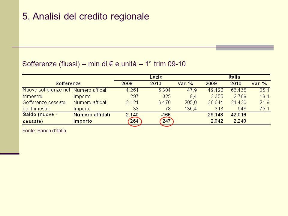 5. Analisi del credito regionale Sofferenze (flussi) – mln di e unità – 1° trim 09-10 Fonte: Banca dItalia