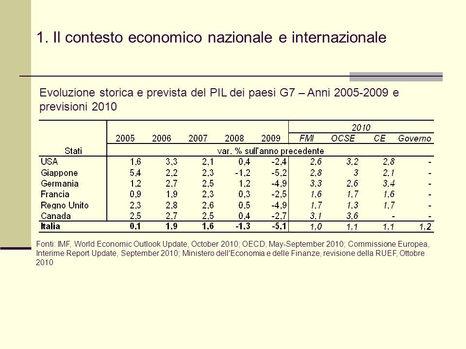 1. Il contesto economico nazionale e internazionale Evoluzione storica e prevista del PIL dei paesi G7 – Anni 2005-2009 e previsioni 2010 Fonti: IMF,