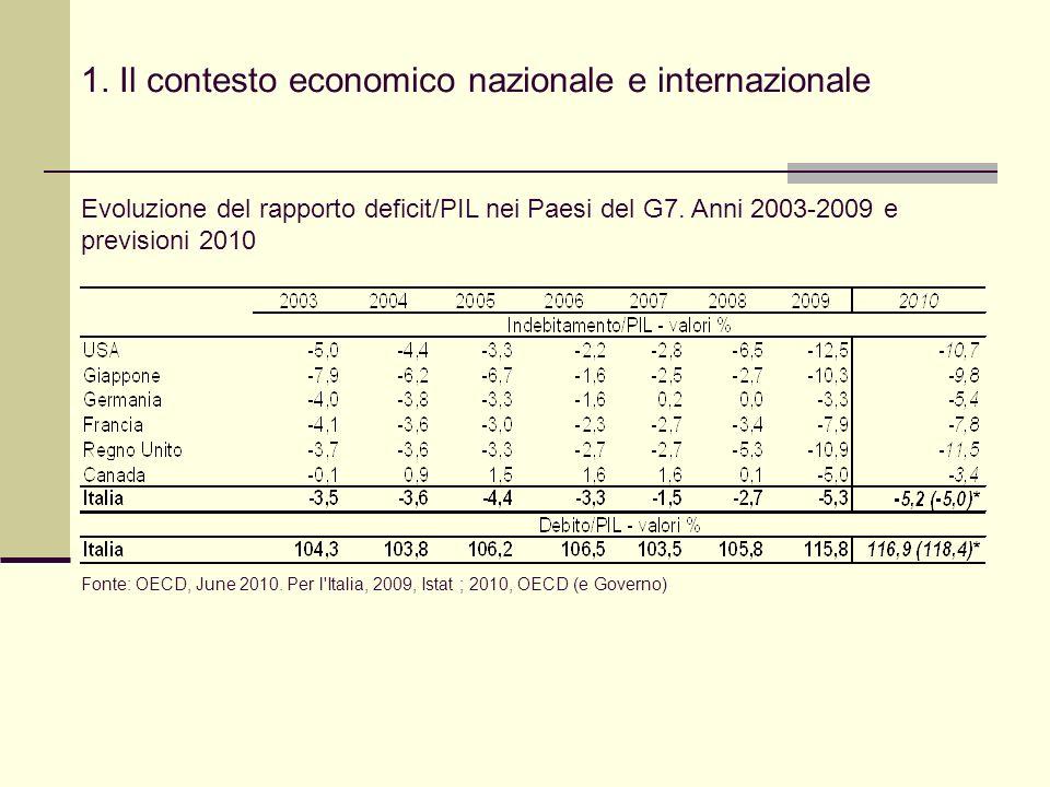 1. Il contesto economico nazionale e internazionale Evoluzione del rapporto deficit/PIL nei Paesi del G7. Anni 2003-2009 e previsioni 2010 Fonte: OECD