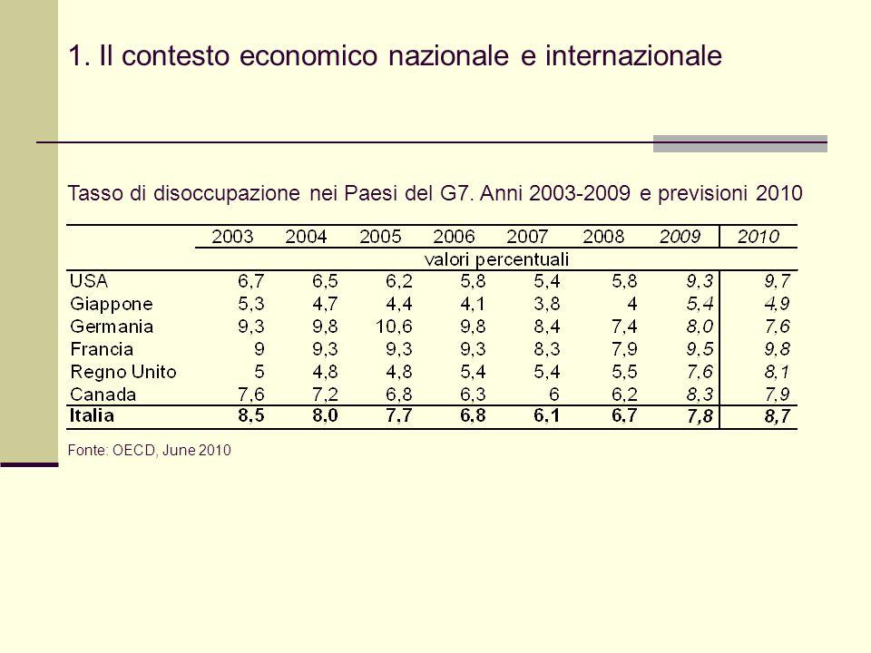 1. Il contesto economico nazionale e internazionale Tasso di disoccupazione nei Paesi del G7.