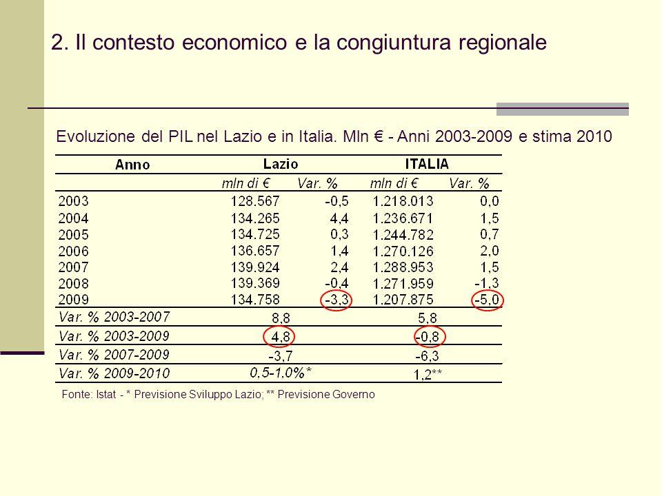 2. Il contesto economico e la congiuntura regionale Evoluzione del PIL nel Lazio e in Italia.