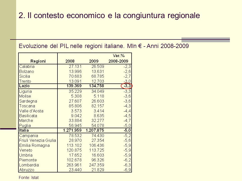 2. Il contesto economico e la congiuntura regionale Evoluzione del PIL nelle regioni italiane.