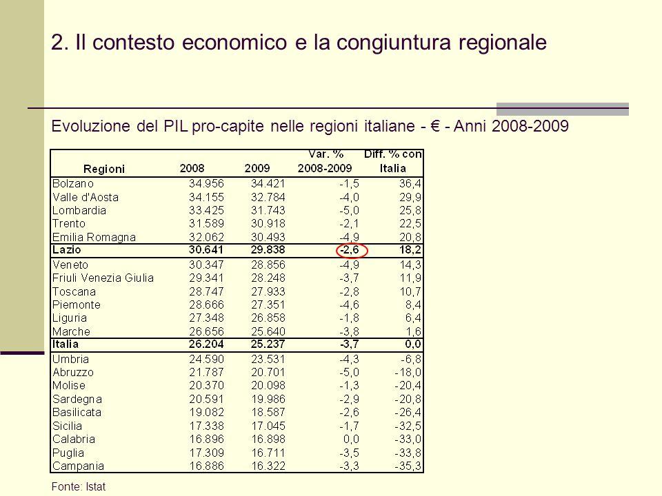 2. Il contesto economico e la congiuntura regionale Evoluzione del PIL pro-capite nelle regioni italiane - - Anni 2008-2009 Fonte: Istat