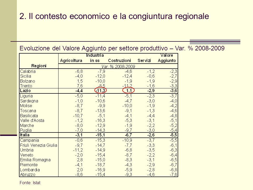 2. Il contesto economico e la congiuntura regionale Evoluzione del Valore Aggiunto per settore produttivo – Var. % 2008-2009 Fonte: Istat