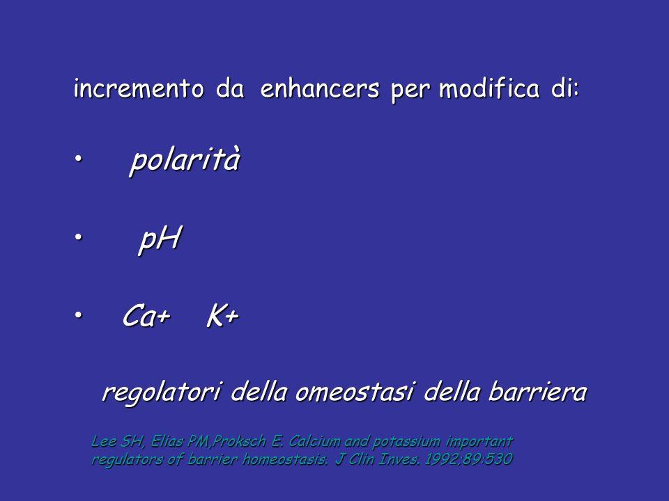 incremento da enhancers per modifica di: polarità polarità pH pH Ca+ K+ Ca+ K+ regolatori della omeostasi della barriera regolatori della omeostasi de