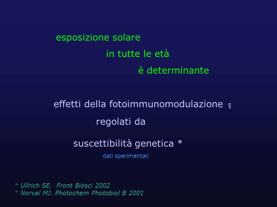 effetti della fotoimmunomodulazione § regolati da suscettibilità genetica * dati sperimentali * Ullrich SE. Front Biosci 2002 * Norval MJ. Photochem P