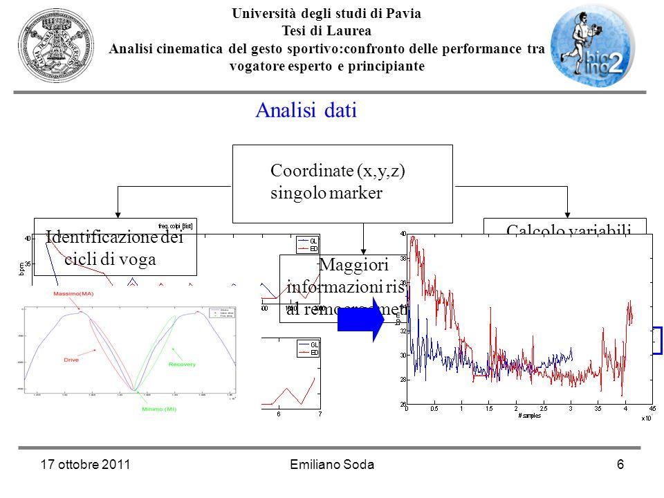 17 ottobre 2011Emiliano Soda6 Università degli studi di Pavia Tesi di Laurea Analisi cinematica del gesto sportivo:confronto delle performance tra vog
