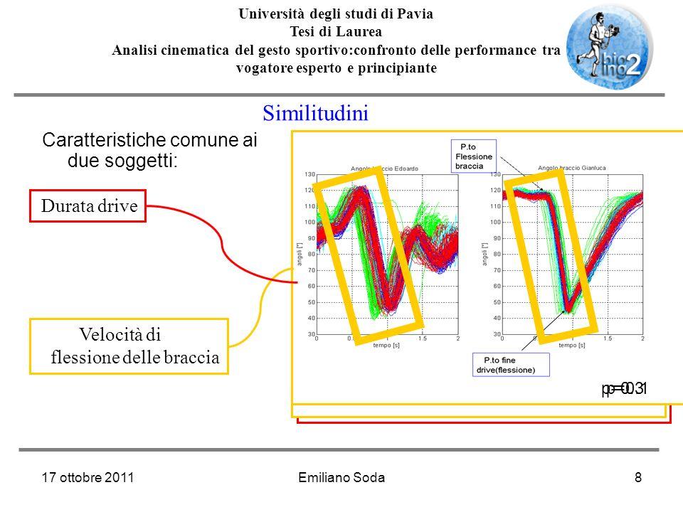 17 ottobre 2011Emiliano Soda9 Università degli studi di Pavia Tesi di Laurea Analisi cinematica del gesto sportivo:confronto delle performance tra vogatore esperto e principiante * *p=0.32 Distanza nel ciclo tra punti notevoli Es.