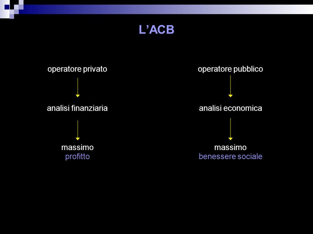 LACB operatore privato massimo profitto operatore pubblico massimo benessere sociale analisi finanziariaanalisi economica