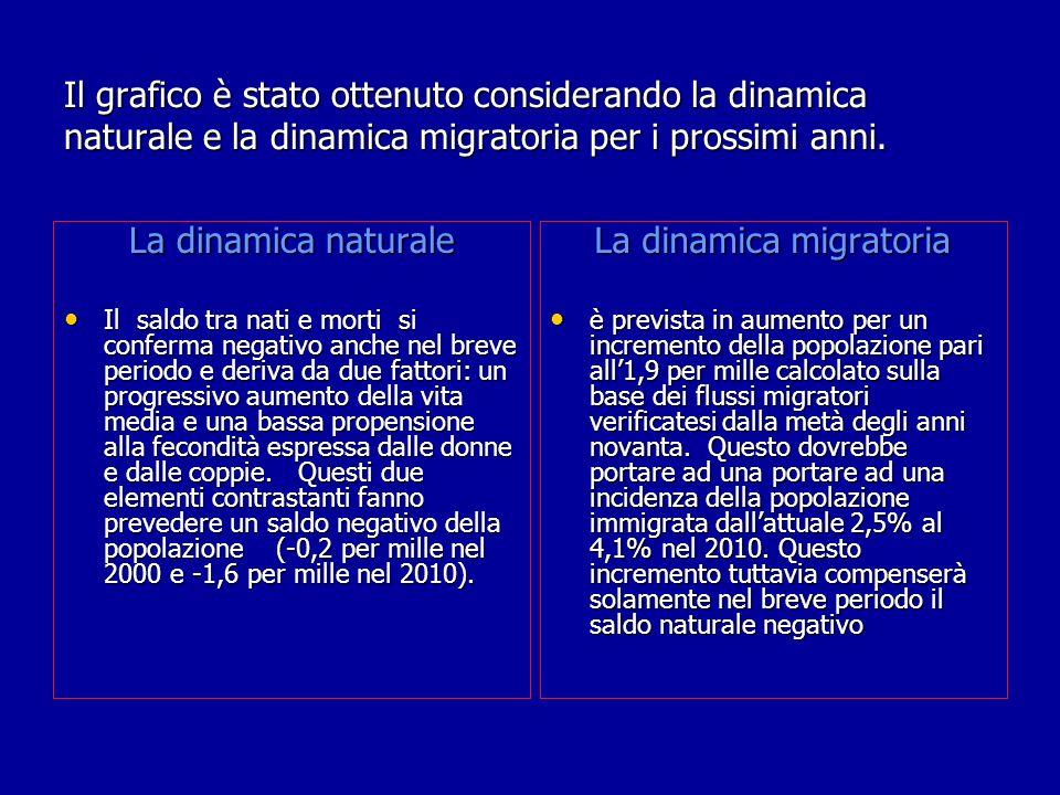 Il grafico è stato ottenuto considerando la dinamica naturale e la dinamica migratoria per i prossimi anni.
