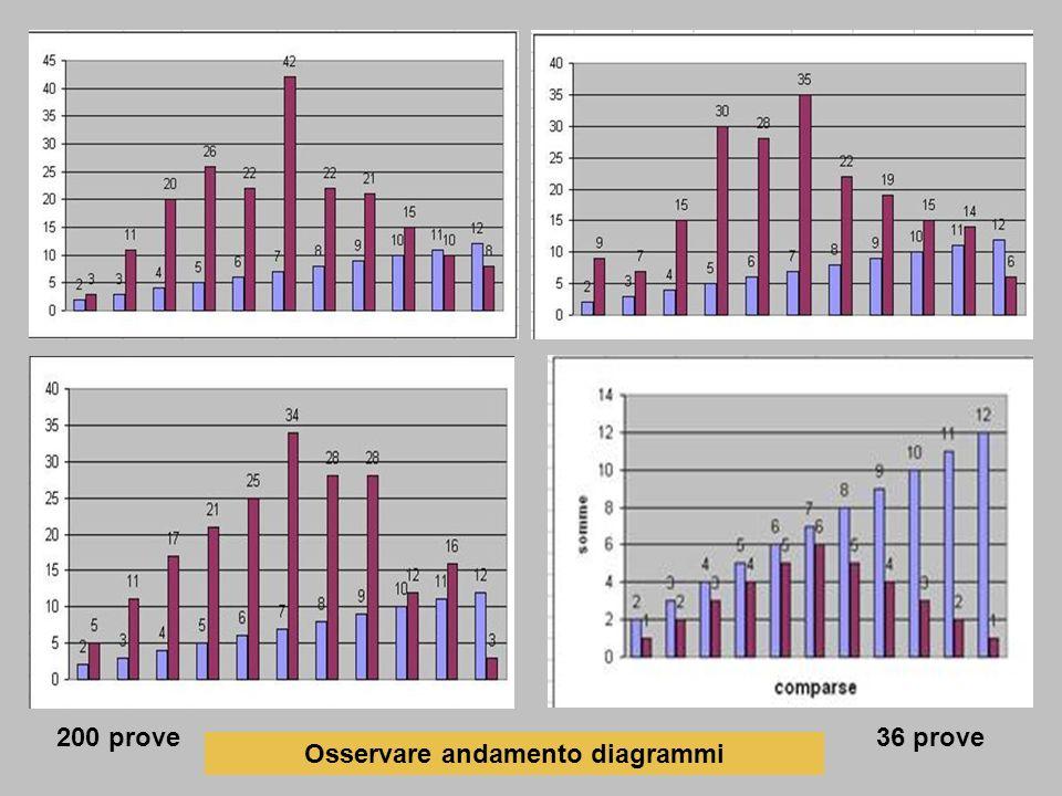 36 prove200 prove Osservare andamento diagrammi