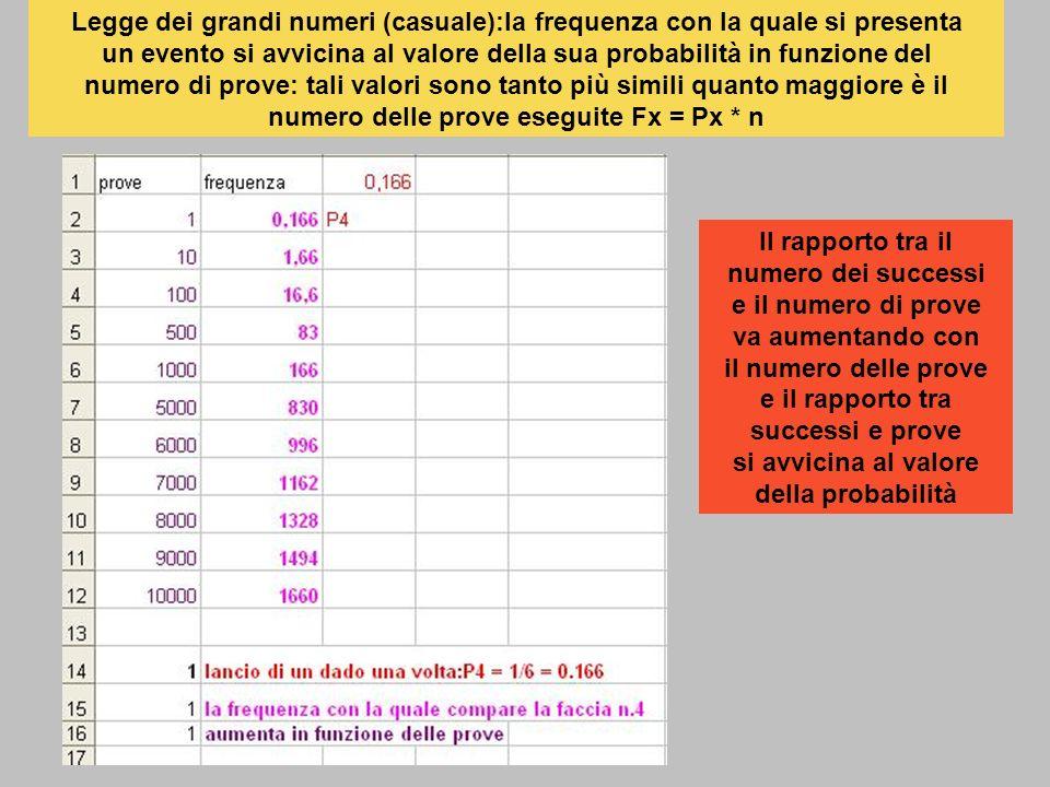 Legge dei grandi numeri (casuale):la frequenza con la quale si presenta un evento si avvicina al valore della sua probabilità in funzione del numero d