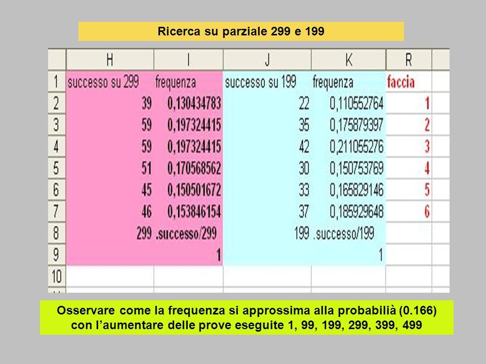 Ricerca su parziale 299 e 199 Osservare come la frequenza si approssima alla probabilià (0.166) con laumentare delle prove eseguite 1, 99, 199, 299, 3
