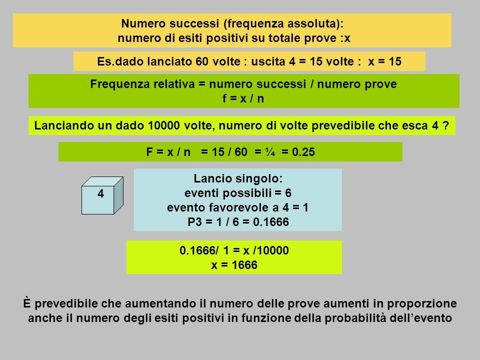 Simulazione lancio di un dado (1,2,3,4,5,6) Visualizzazione esiti per 400 lanci, ripetuti per 6 volte: totale 2400 lanci Per ogni 400 lanci si visualizzano esiti per 1,2,3,4,5,6 Per 2400 lanci si visualizzano esiti per 1,2,3,4,5,6 Per 2400 lanci si visualizzano percentuali per 1,2,3,4,5,6 :somma = 1 Probabilità per uscita 1,2,3,4,5,6 = 1 / 6 = 0.166 Probabilità risultanti da esperimento (2400 lanci), si approssimano a teoriche 0.164 – 0.171 - 0.161 - 0.164 – 0.172 – 0.165 0.166