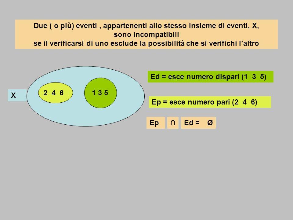Due ( o più) eventi, appartenenti allo stesso insieme di eventi, X, sono incompatibili se il verificarsi di uno esclude la possibilità che si verifich