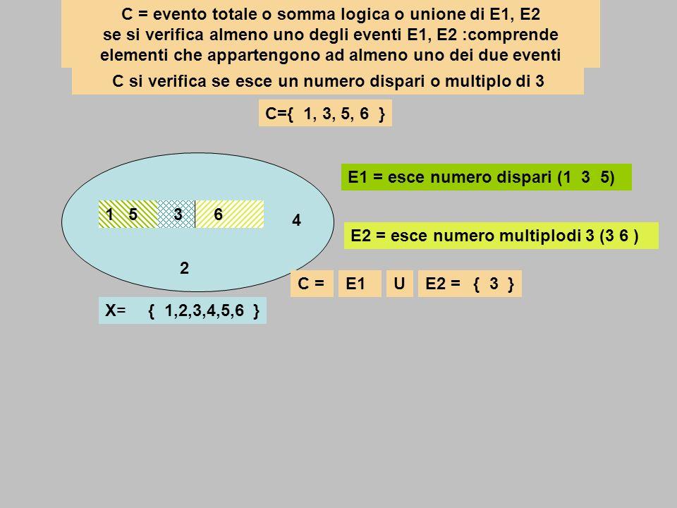 1 5 6 E1 = esce numero dispari (1 3 5) E2 = esce numero multiplodi 3 (3 6 ) E1E2 = 2 4 { 1,2,3,4,5,6 }X=X= 3 { 3 } C = evento totale o somma logica o
