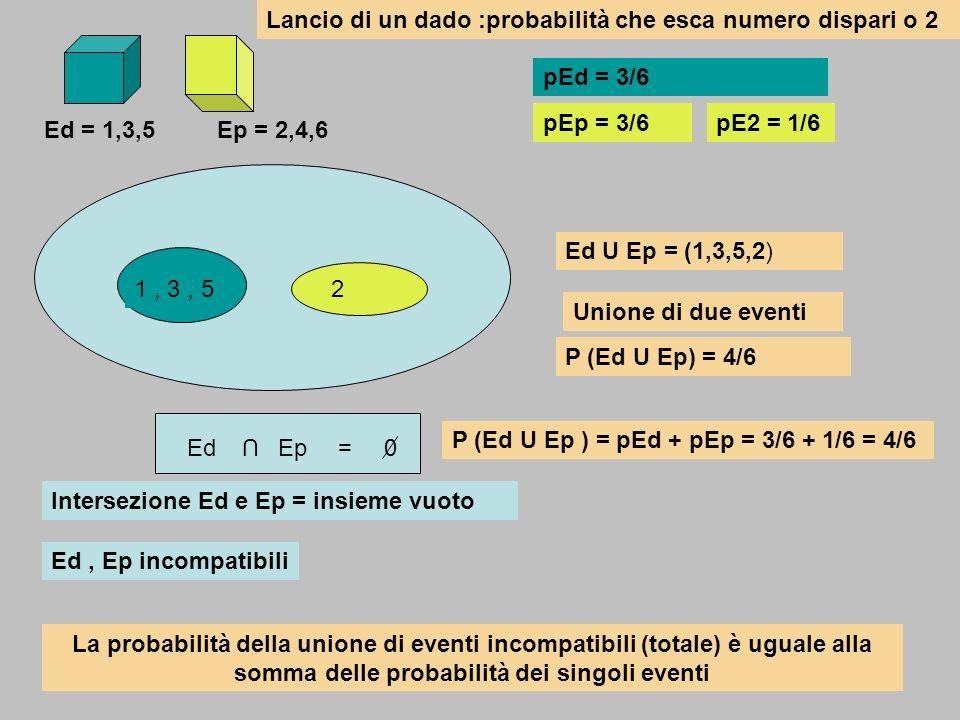 1, 3, 5 Ed = 1,3,5Ep = 2,4,6 2 pEd = 3/6 pEp = 3/6pE2 = 1/6 U EdEp0= Intersezione Ed e Ep = insieme vuoto Ed, Ep incompatibili Ed U Ep = (1,3,5,2) Uni
