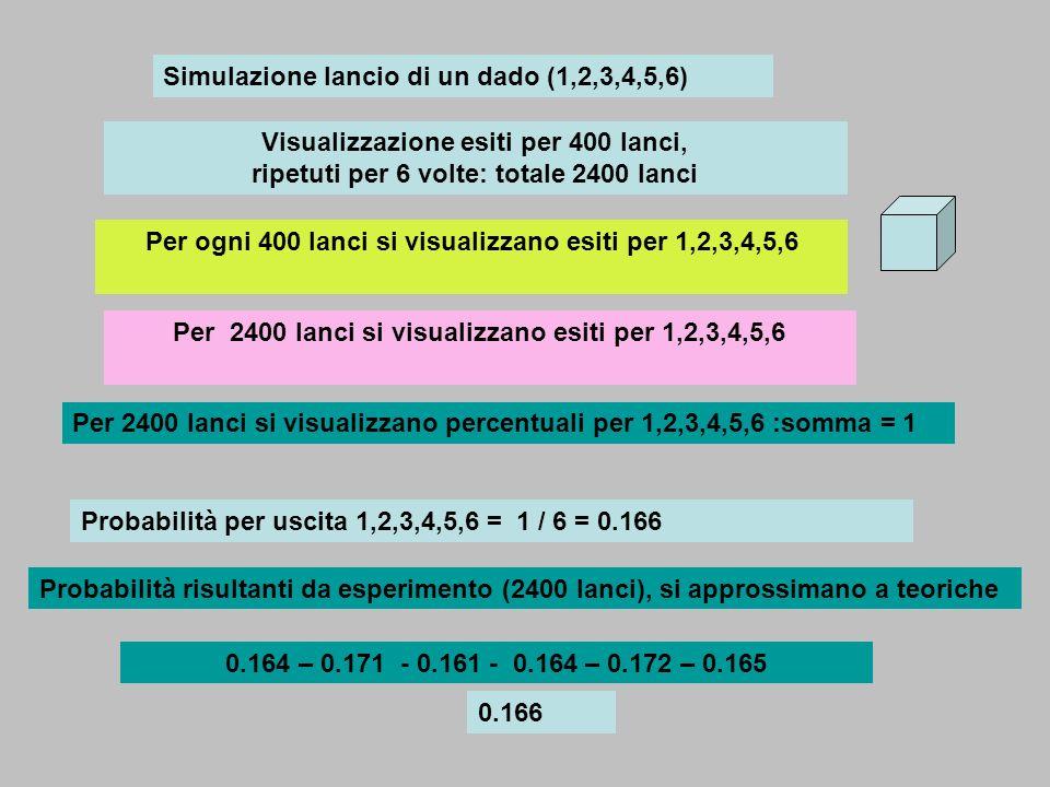 Simulazione lancio di un dado (1,2,3,4,5,6) Visualizzazione esiti per 400 lanci, ripetuti per 6 volte: totale 2400 lanci Per ogni 400 lanci si visuali