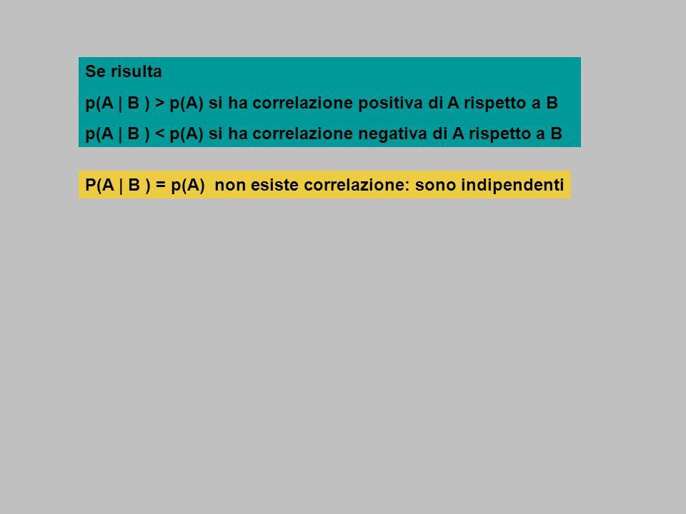 Se risulta p(A | B ) > p(A) si ha correlazione positiva di A rispetto a B p(A | B ) < p(A) si ha correlazione negativa di A rispetto a B P(A | B ) = p