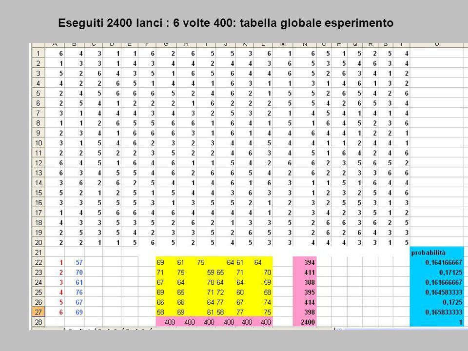 Lancio di due dadi : eventi possibili = 36: 1-1 2-2 3-3 4-4 5-5 6-6 1-2 1-3 1-4 1-5 1-6 2-1 2-3 2-4 2-5 2-6 3-1 3-2 3-4 3-5 3-6 4-1 4-2 4-3 4-5 4-6 5-1 5-2 5-3 5-4 5-6 6-1 6-2 6-3 6-4 6-5 Lanciando un dado, calcola probabilità che esca numero muliplo di 2 oggetti n = 6 evento (2,4,6) = 3 Px = 3/6 = 1/2