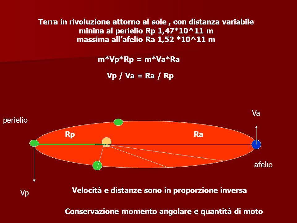 perielio afelio RpRa Terra in rivoluzione attorno al sole, con distanza variabile minina al perielio Rp 1,47*10^11 m massima allafelio Ra 1,52 *10^11
