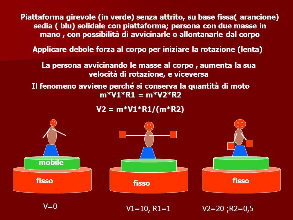fisso mobile Piattaforma girevole (in verde) senza attrito, su base fissa( arancione) sedia ( blu) solidale con piattaforma; persona con due masse in
