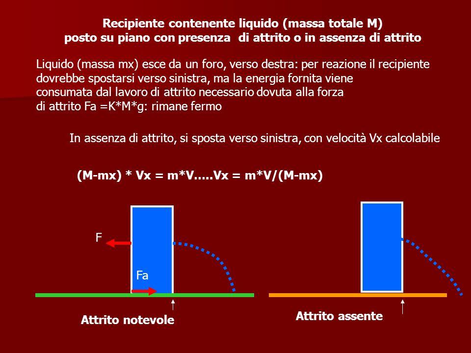 Attrito notevole Attrito assente Fa F Recipiente contenente liquido (massa totale M) posto su piano con presenza di attrito o in assenza di attrito Li