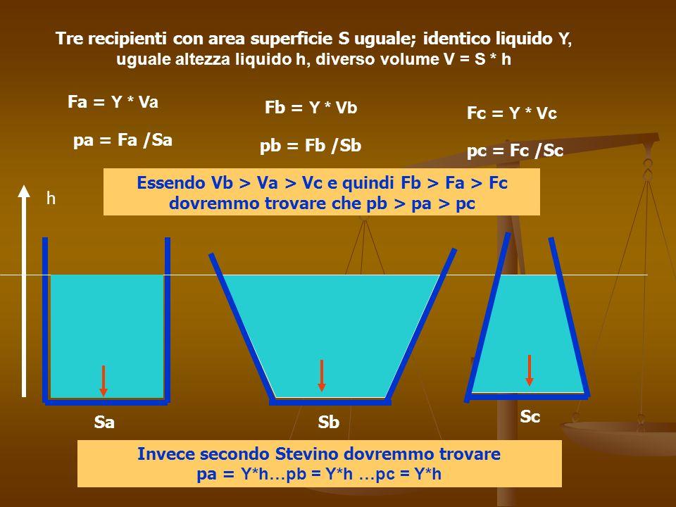 h Tre recipienti con area superficie S uguale; identico liquido Υ, uguale altezza liquido h, diverso volume V = S * h Sa Sc Sb Fa = Υ * Va Fb = Υ * Vb Fc = Υ * Vc pa = Fa /Sa pb = Fb /Sb pc = Fc /Sc Essendo Vb > Va > Vc e quindi Fb > Fa > Fc dovremmo trovare che pb > pa > pc Invece secondo Stevino dovremmo trovare pa = Υ*h…pb = Υ*h …pc = Υ*h