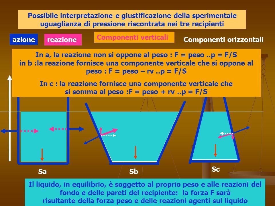 h Sa Sc Sb Possibile interpretazione e giustificazione della sperimentale uguaglianza di pressione riscontrata nei tre recipienti Il liquido, in equilibrio, è soggetto al proprio peso e alle reazioni del fondo e delle pareti del recipiente: la forza F sarà risultante della forza peso e delle reazioni agenti sul liquido azione reazione In a, la reazione non si oppone al peso : F = peso..p = F/S in b :la reazione fornisce una componente verticale che si oppone al peso : F = peso – rv..p = F/S In c : la reazione fornisce una componente verticale che si somma al peso :F = peso + rv..p = F/S Componenti verticali Componenti orizzontali